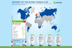 Rugby World Cup Interactive Infographic