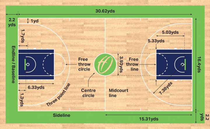 basketball-court-dimensions-and-markings-in-yards