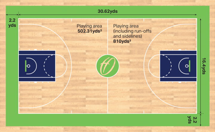 basketball-court-dimensions-in-yards