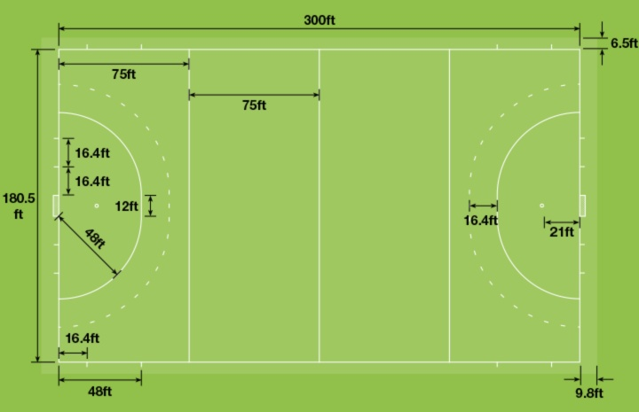 Diagram of standard measurements in feet for a field hockey pitch labelled for grass and turf