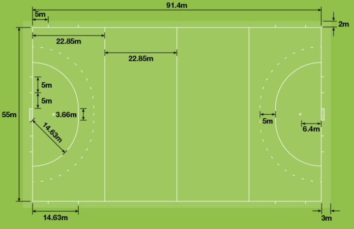 Diagram of standard measurements for a field hockey pitch labelled for grass and turf