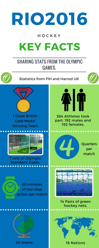 final-rio-2016-key-hockey-facts