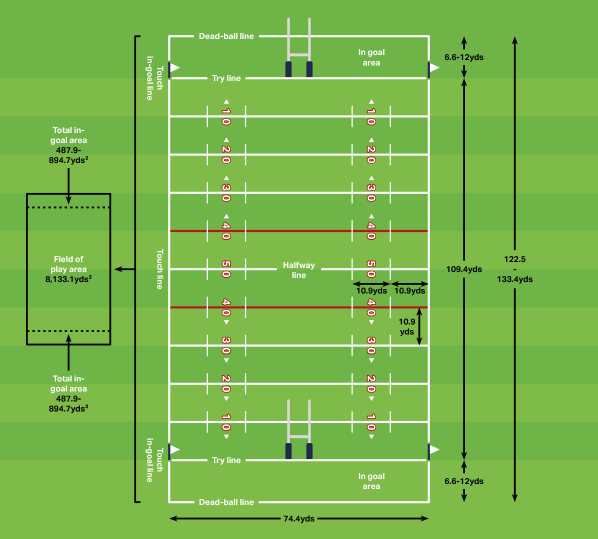 rugby-league-pitch-dimensions-in-yards